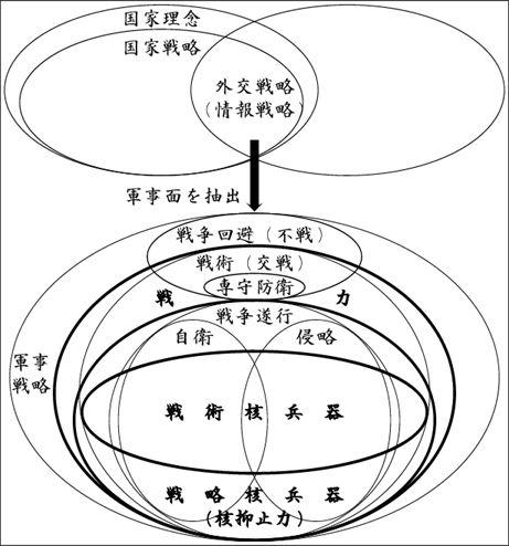軍事概念図